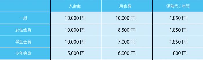 大阪のキックボクシング誠至会のメイン料金